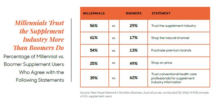 millennials-natural-foods